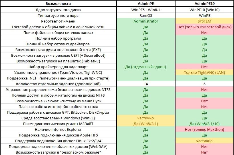 Сравнение AdminPE и AdminPE10